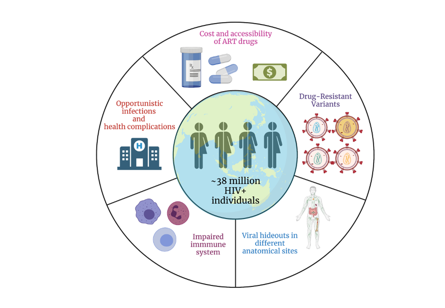 Diagram illustrating the challenges posed by HIV.