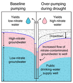 Chart showing how nitrates enter water as more groundwater is pumped out