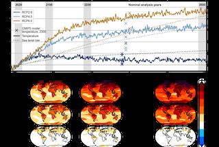 Figura que muestra el aumento de la temperatura y el nivel del mar a 2500 CE bajo RCP2.6, 4.5 y 6.0.