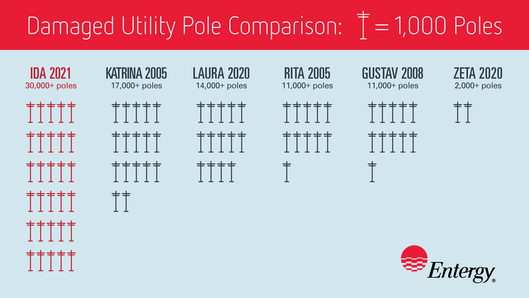 Graphic Showing Distribution Poles Downed By Gulf Coast Hurricanes