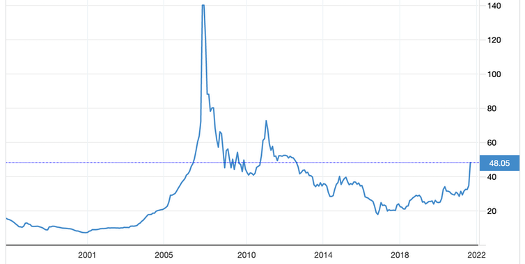 Uranium price graph