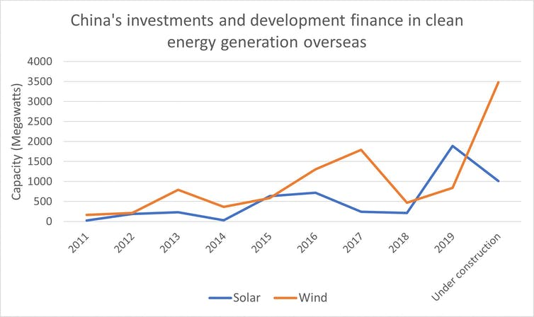 A line graph showing Chinese solar and wind energy investments abroad.