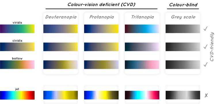 A collection of color palettes seen by people with color vision deficits