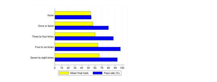A bar graph showing the association between class attendance and academic performance.
