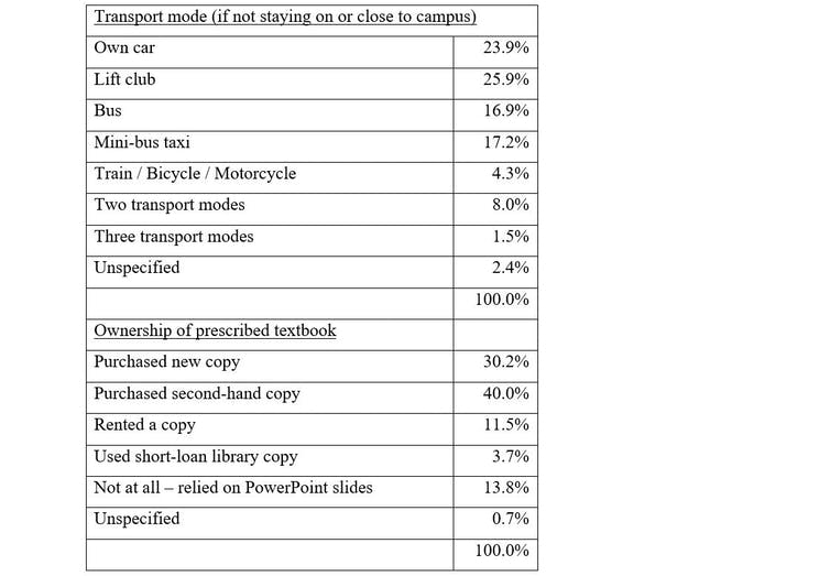 A table showing the students' means of transport and textbook ownership.