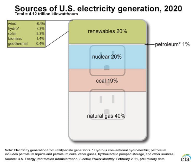 Graphic showing sources of U.S. electric power.