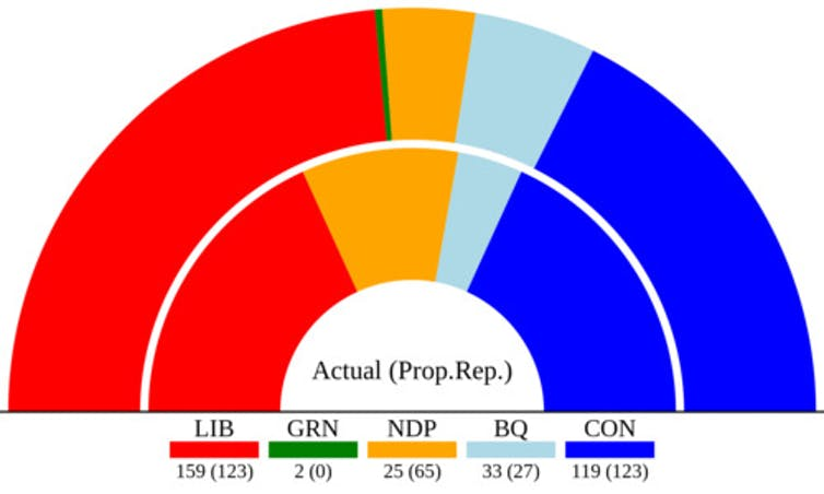 A graph showing the real and imaginary structure of the 44th Canadian Parliament