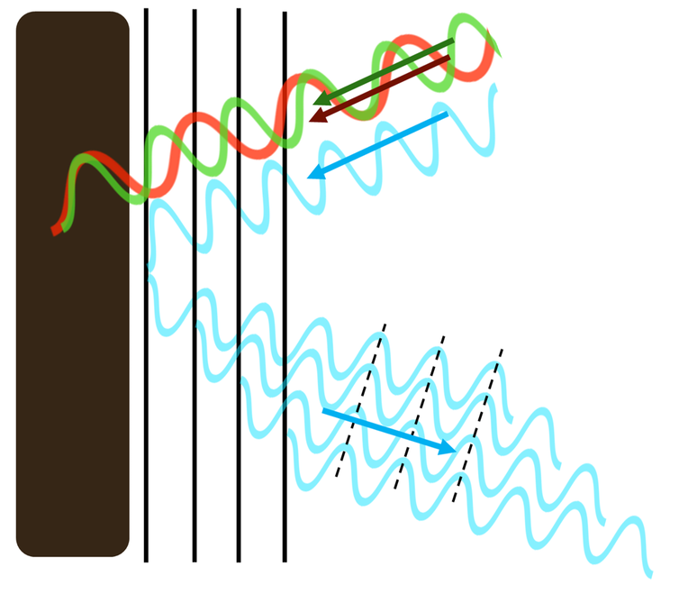 A diagram showing light reflection