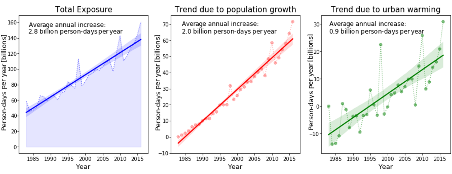 Three charts showing total exposure and the trends due to population and climate change increase