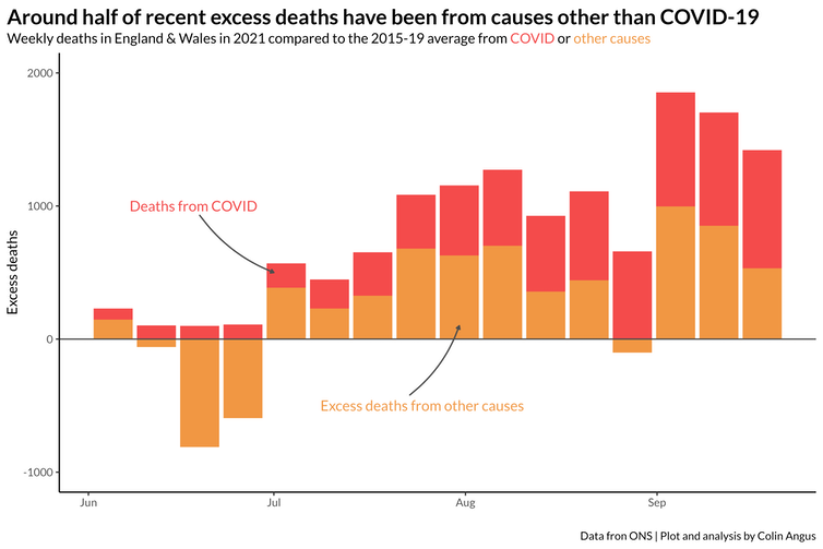 Since the start of July we have seen excess mortality in England and Wales compared to the 2015-19 average, with around half of these excess deaths being due to COVID and half due to other causes