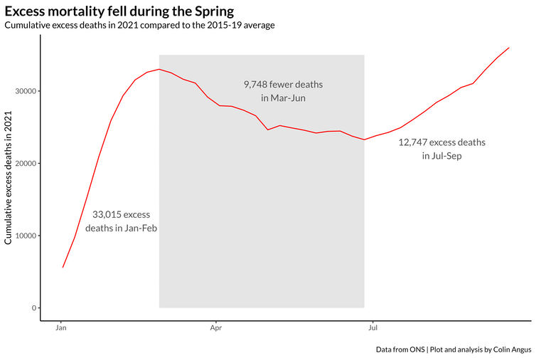 There were 33,015 more deaths in January to February 2021 than the 2015-19 average, but 9,748 fewer deaths in March to June
