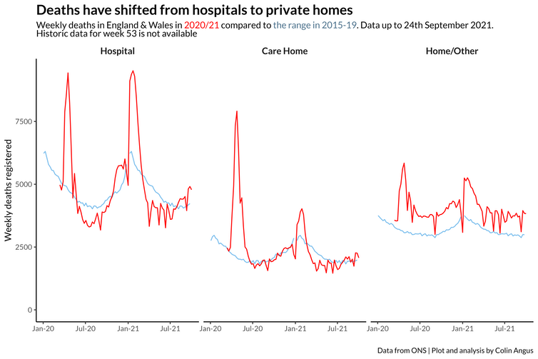 Between major COVID waves, deaths have been lower than usual in hospitals, but higher than usual in private homes