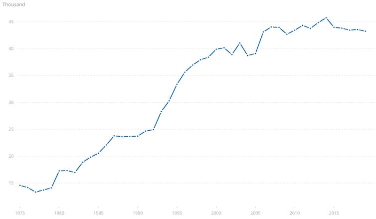 Gráfico que muestra el número de empresas que cotizan en bolsa en todo el mundo a lo largo del tiempo