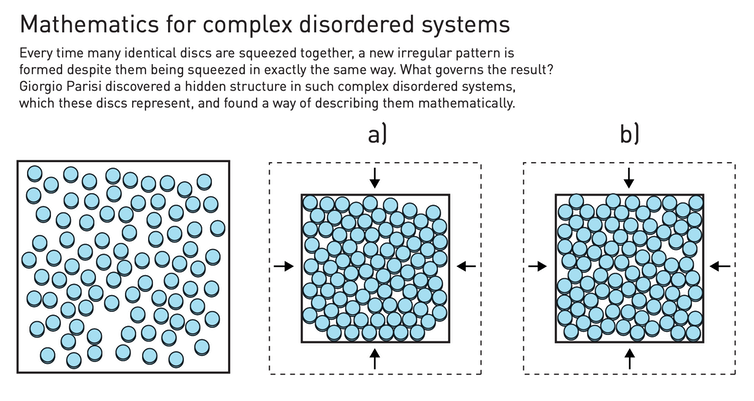 A diagram that demonstrates complex disordered systems