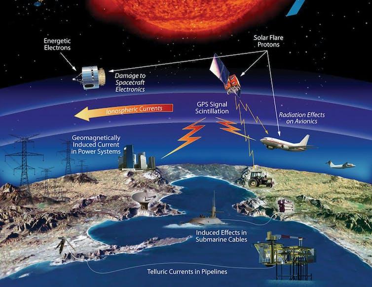 Von Weltraumwetterereignissen betroffene Technologie und Infrastruktur.  NASA
