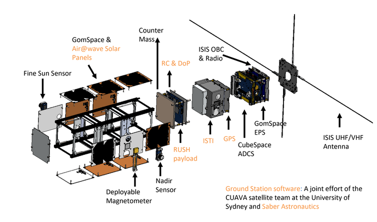Exploded view of CUAVA-1 and its components and payloads. Tanned labels indicate Australian-made components. Xueliang Bai