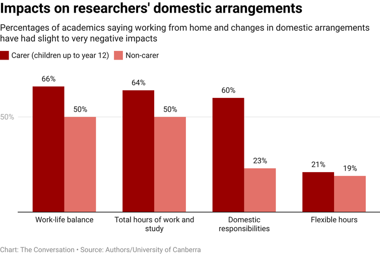 Bar chart showing percentage of academics saying pandemic had an impact on domestic arrangements