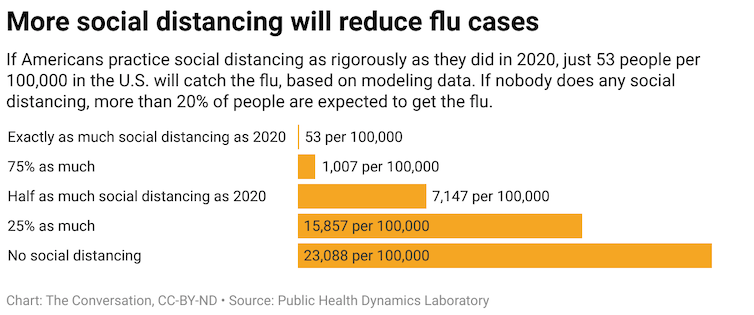 A chart showing how much social distancing could potentially reduce the number of flu cases.