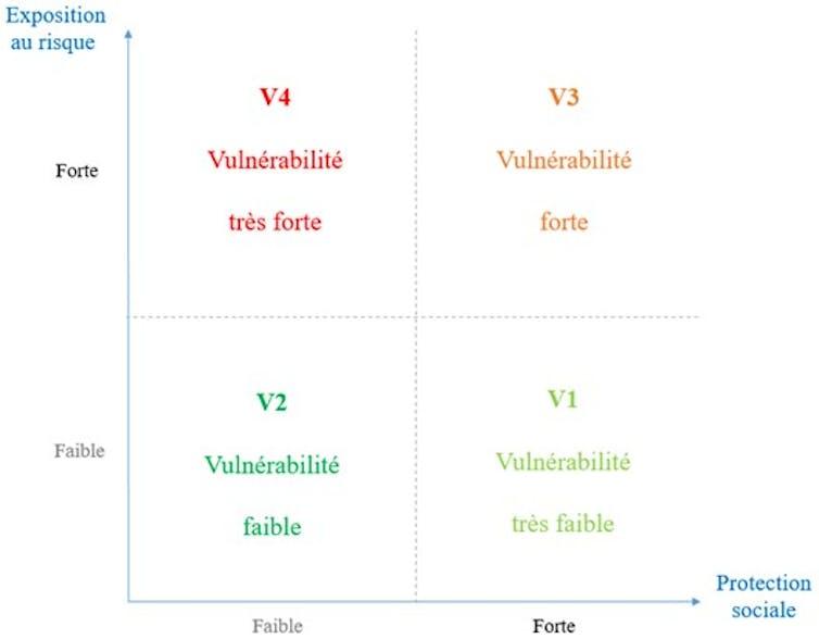 Un graphique qui établit le niveau de vulnérabilité en fonction du niveau de risque et du niveau de protection sociale