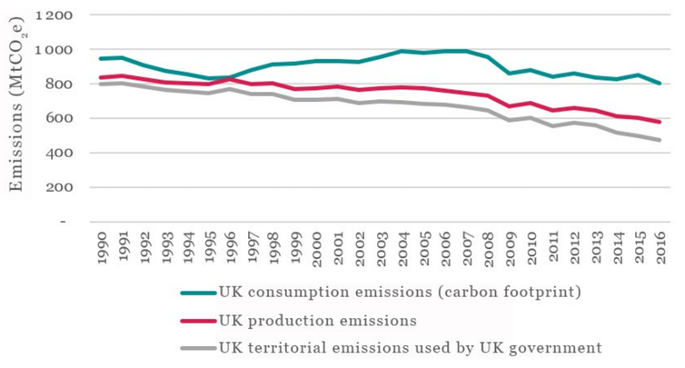 Graph showing UK's production and consumption emissions since 1990
