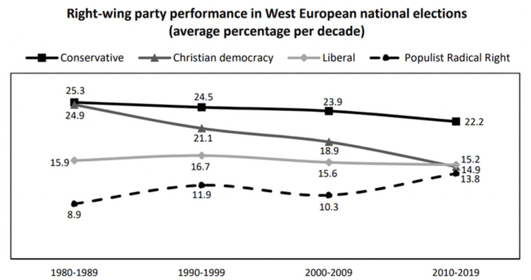 A graph showing that the popularity of Christian democratic parties has declined more sharply than other types of conservative party since the 1980s