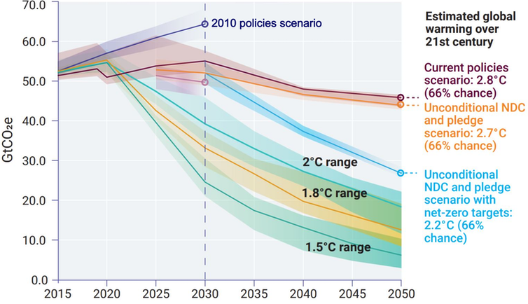 Chart showing emissions trajectories