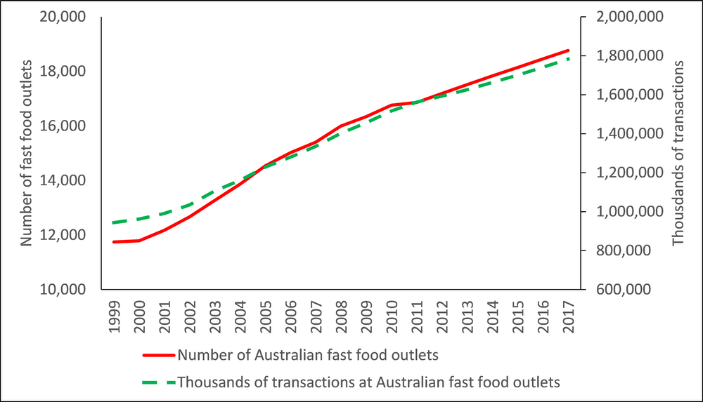 Growth Of Fast Food In Line With Obesity