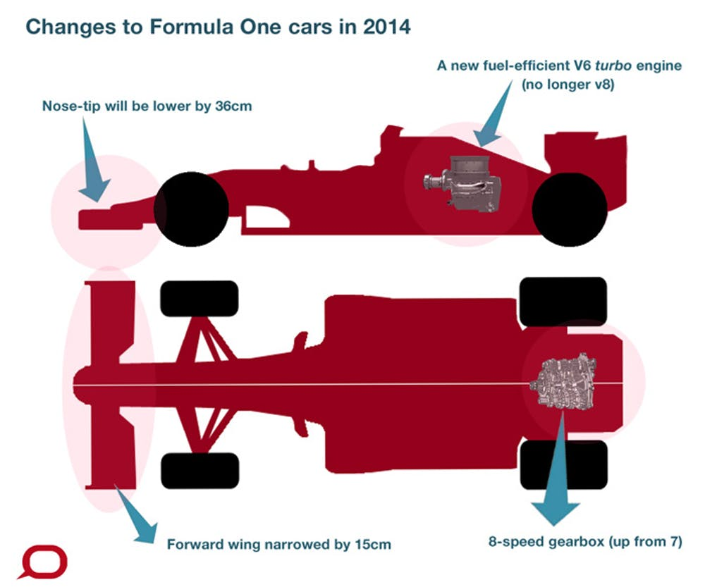 Changes to the 2014 Formula One cars have focused on safety and  fuel-efficiency. The Conversation