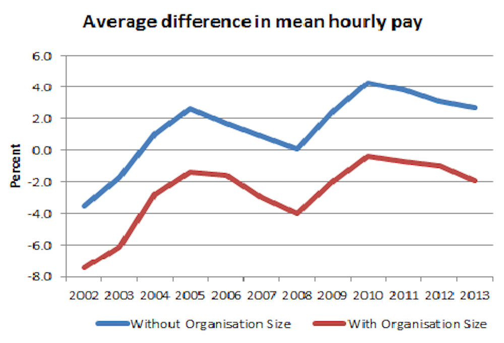 Hard Evidence: does the public sector pay better?