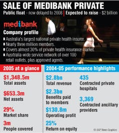 Medibank private ipo price