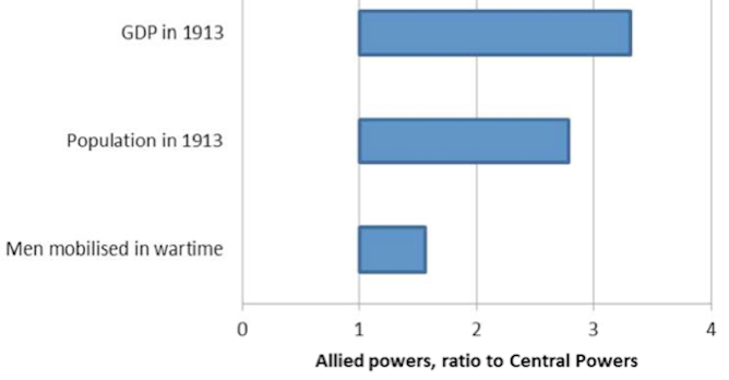 four things we get wrong about world war i total allied gdp was three times greater than the central powers mark harrison