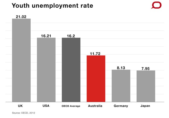 s economy is healthy so how can there be a budget crisis youth unemployment compared to oecd countries