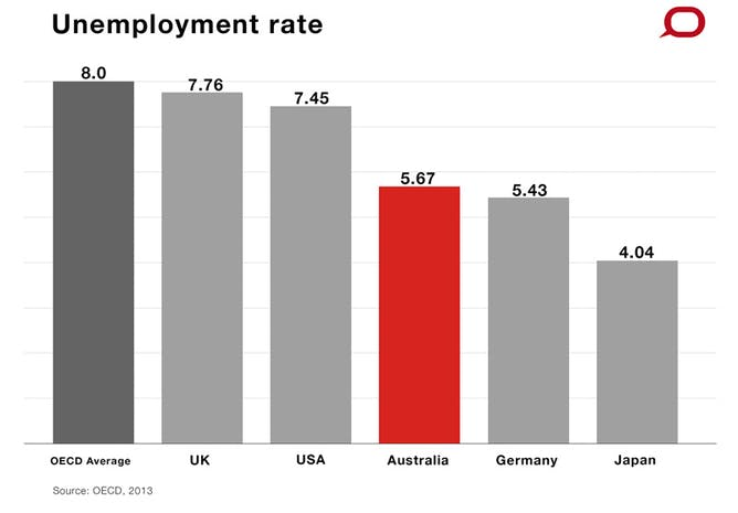 s economy is healthy so how can there be a budget crisis unemployment compared to oecd countries