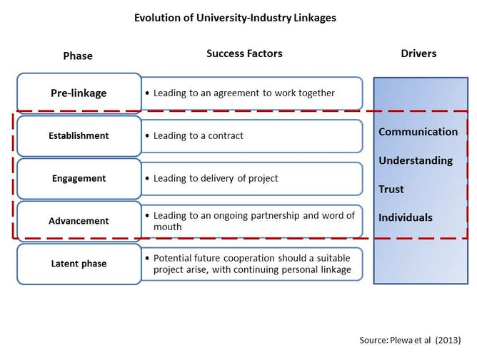 University industry engagement strategy