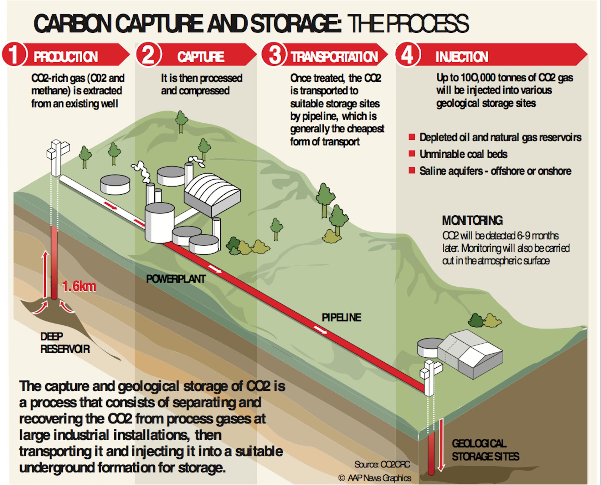 Carbon Capture and Sequestration (CCS)