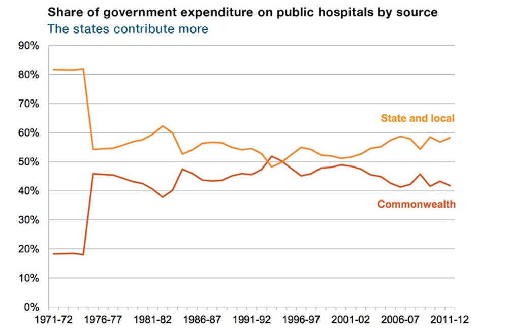 Budget Takes Hospital Funding Arrangement Back To The Future