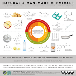 Five myths about the chemicals you breathe, eat and drink