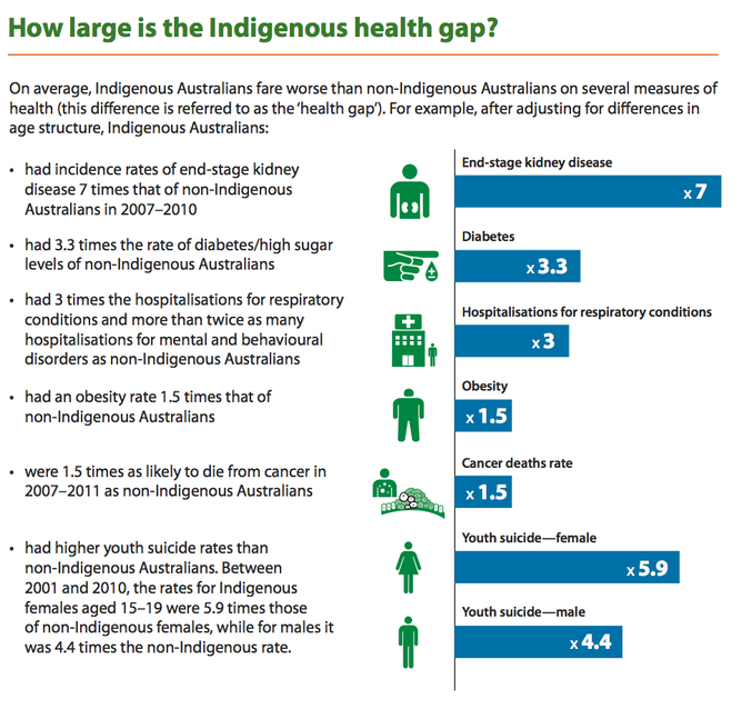 Health gaps in the indigenous culture