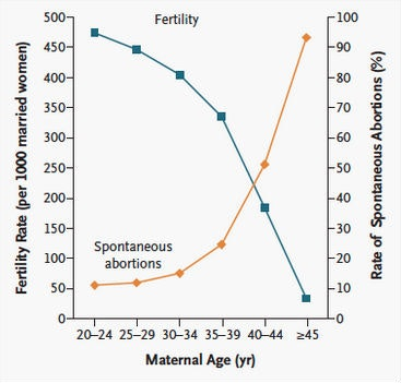 photo A woman's age can affect her fertility, know how IVF can help