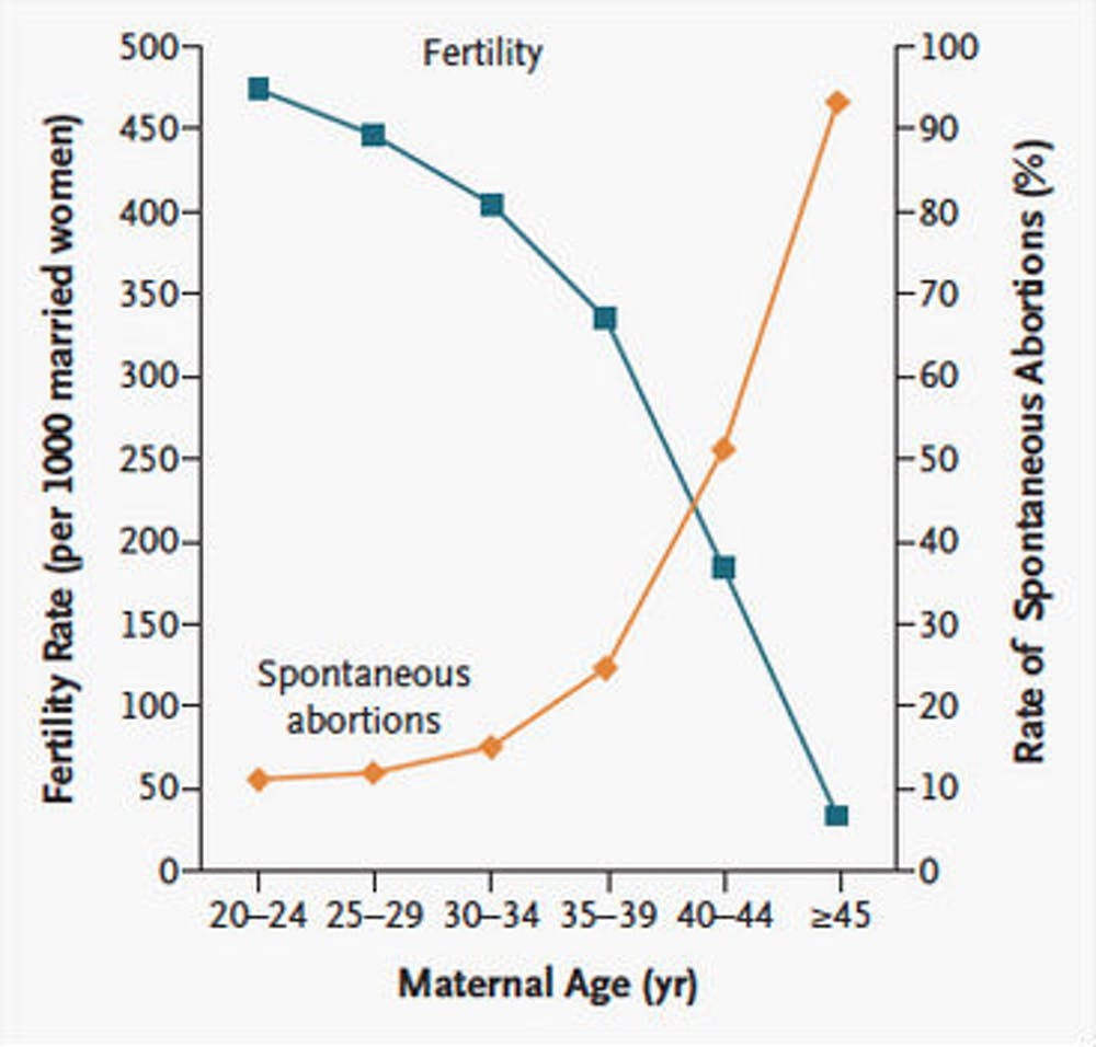 Fertility And Miscarriage Rates As A Function Of Maternal Age Linda Heffner Et Al Nejm