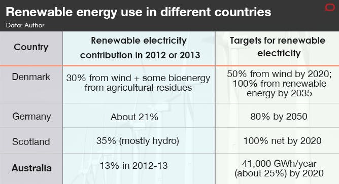 renewable energy is ready to supply all of s electricity is s renewable energy target of 41 000 gigawatt hours per year in 2020 ambitious not on a world scale the table below compares several