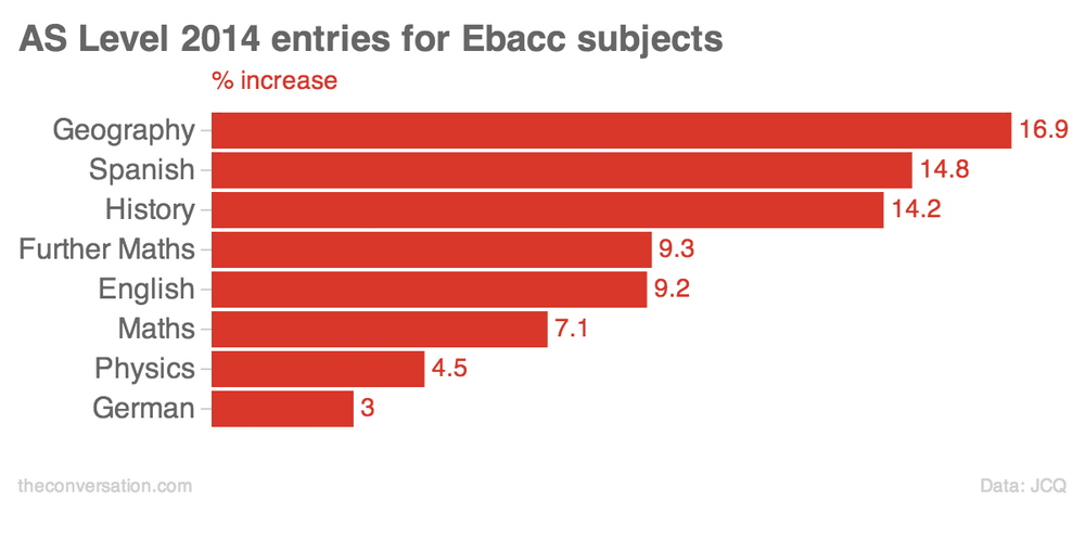 the ebacc effect pushes pupils into more academic subjects that s