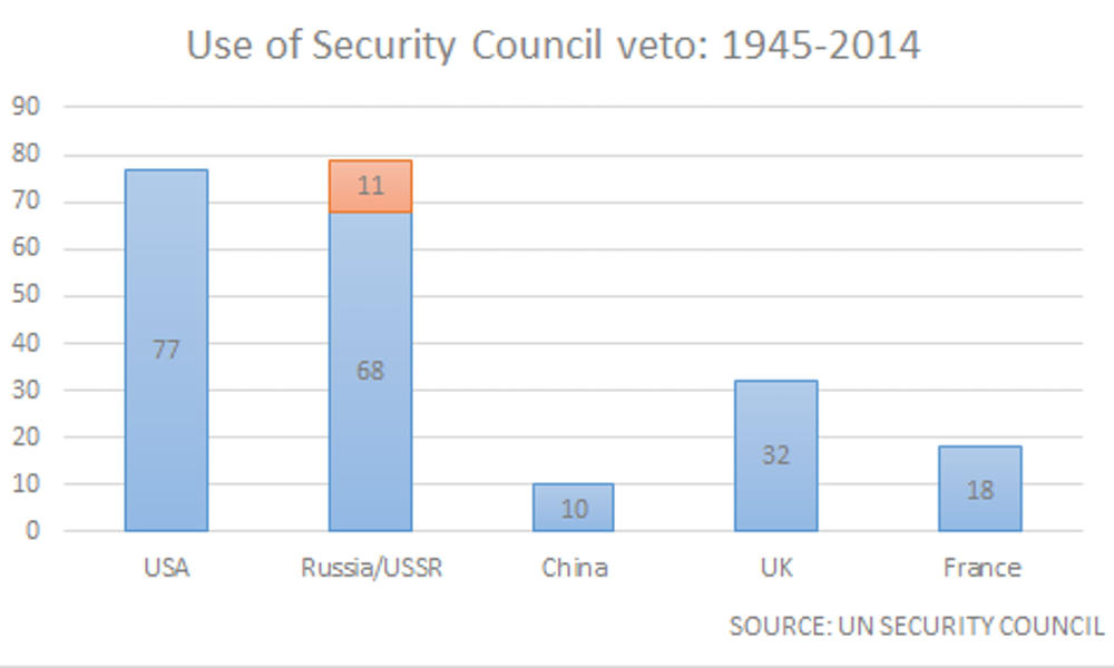 Hard Evidence Who Uses Veto In The Un Security Council Most Often