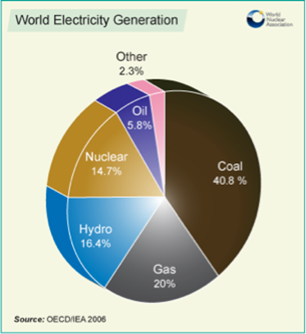 Safe Zero Carbon And Proven Is Fourth Generation Nuclear The Hydroelectric Power Plant Diagram Energy Solution