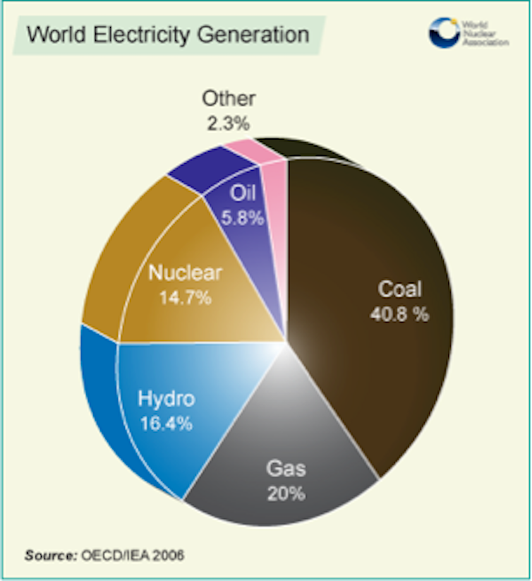 an analysis of the importance of the nuclear power plants as part of the world s elecricity generati