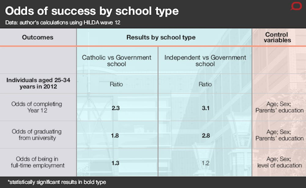 government school is better than private school
