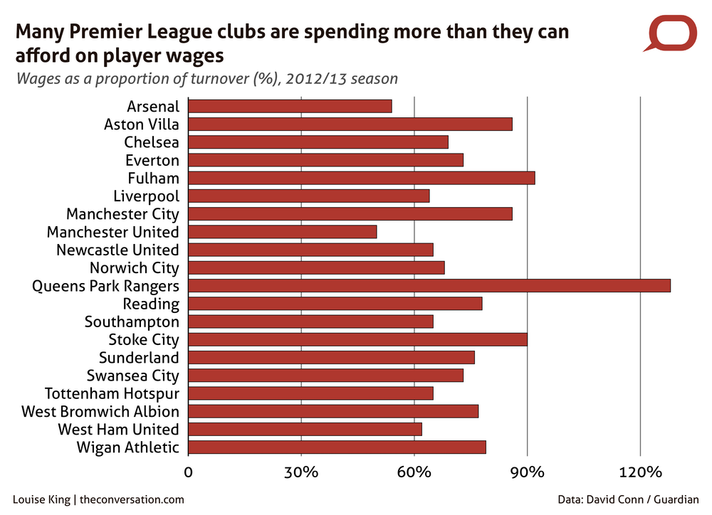 Premier League Clubs: Hard Evidence: How Much Is The Premier League Worth?