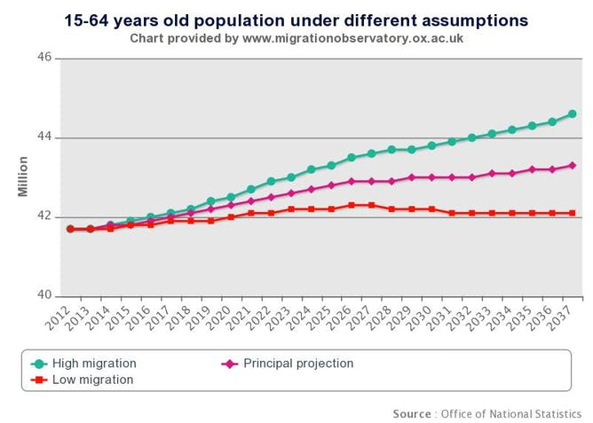 hard evidence are migrants good for the economy figure 2 presents the 15 64 years old population of the uk under different assumptions about net migration