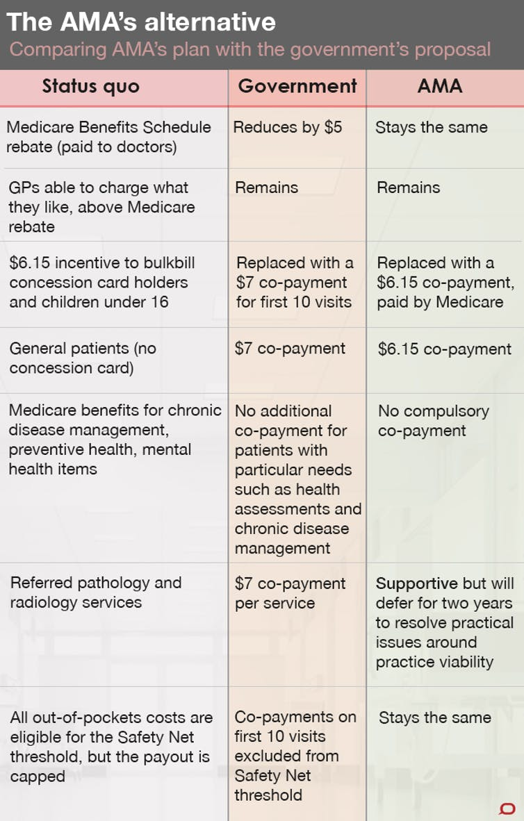 Ama Co Pay Plan Protecting The Poor And Gps Bottom Line