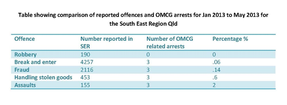 Crime stats provide reality check in Queensland's bikie crackdown